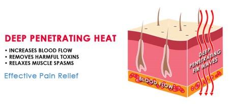 Far infrared Heat Healthy Wave