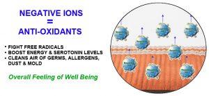 negative ions