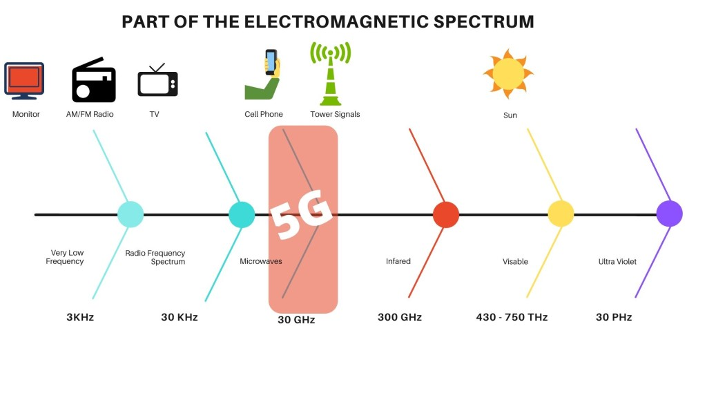 How To Protect Yourself From 5G And Block EMF Radiation