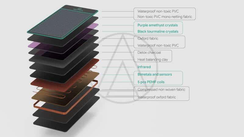 Higher Dose Mat Layers